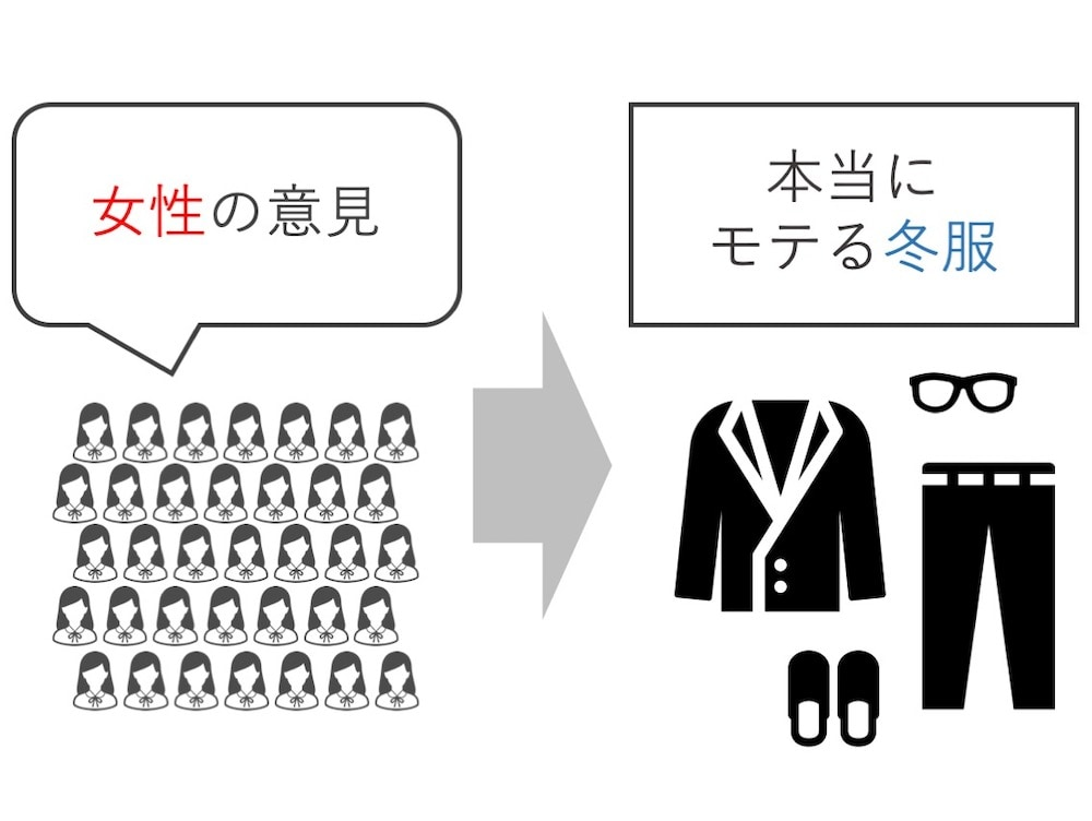 【メンズ】冬ファッション-女性100人に聞いたおすすめの冬コーデ【10代・20代・30代】