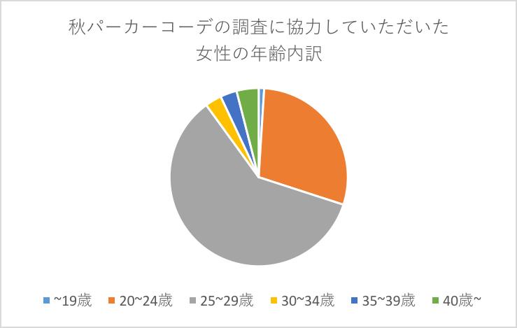 メンズ秋パーカーコーデ -モテるオススメ大調査