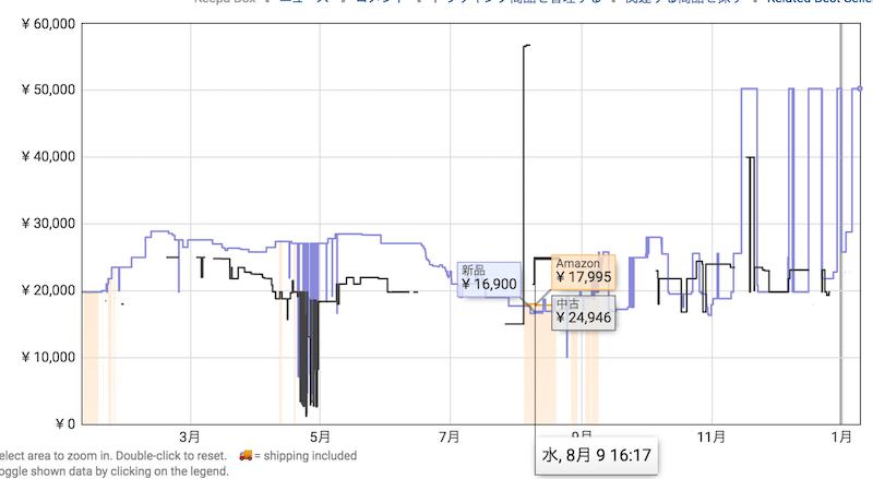 xim4の価格が高騰しているけど、XIM APEXがもうすぐ出るから今は買わないほうがいいよ