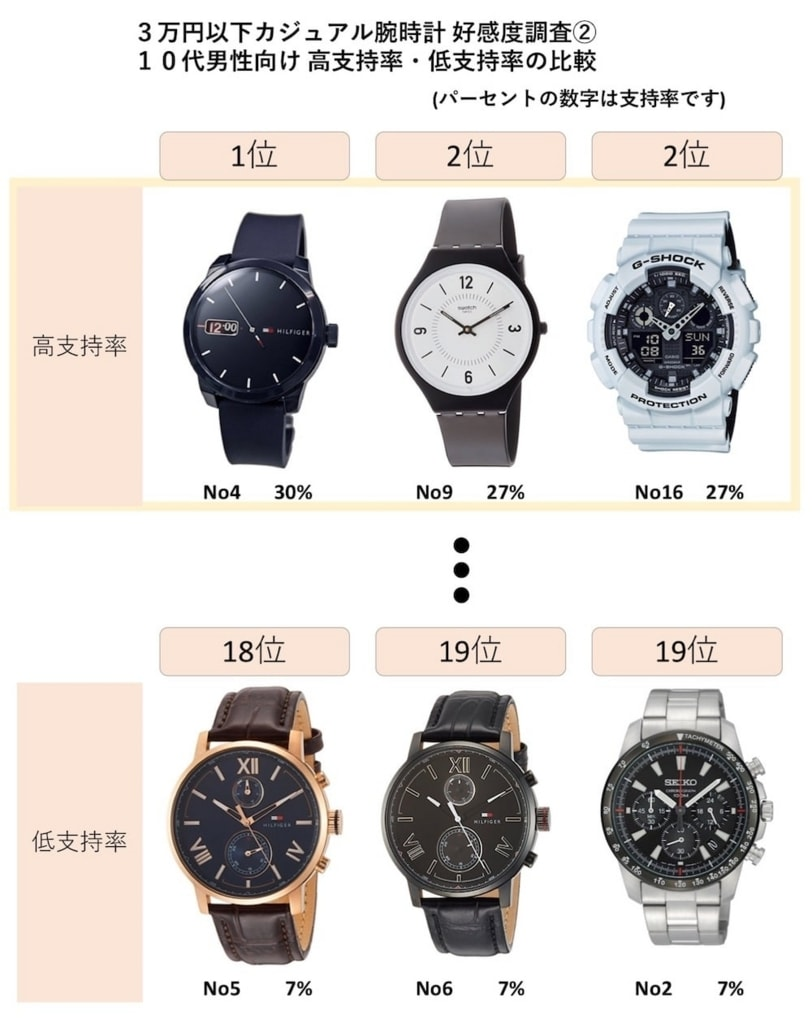 new product 79622 139cf 3万円以内】モテる、おすすめメンズ腕時計ランキング ...