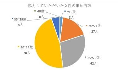 2018年度メンズ冬コーデ好感度調査詳細