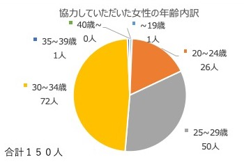 2019年度第2回メンズ春コーデ好感度調査詳細
